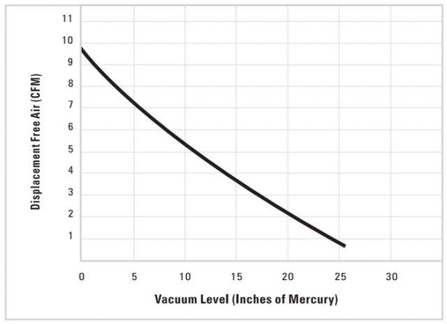 A typical vacuum pump capacity vs vacuum rating diagram. Note that the free air flow decreases as the vacuum pressure level increases.